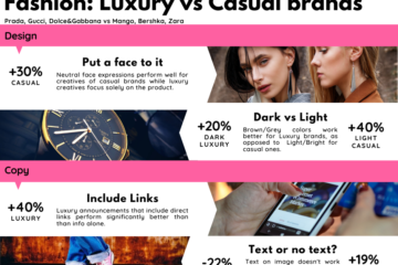 Fashion ad creative insights for luxury and casual brands from Pudding.ai
