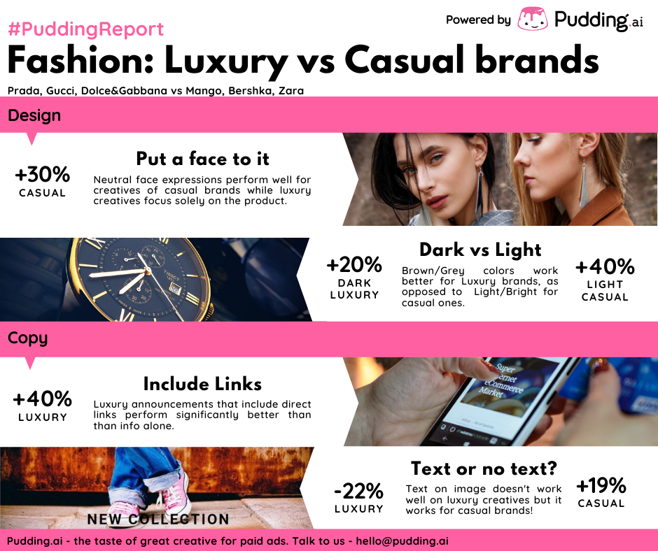 Pudding.ai ad creative analysis for fashion industry - luxury vs casual brands