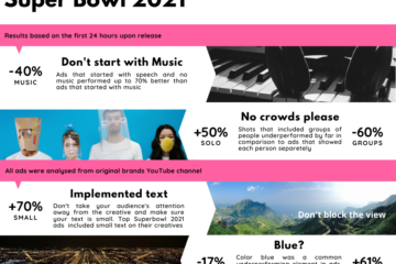 super bowl ads 2021 creative analysis by Pudding.ai