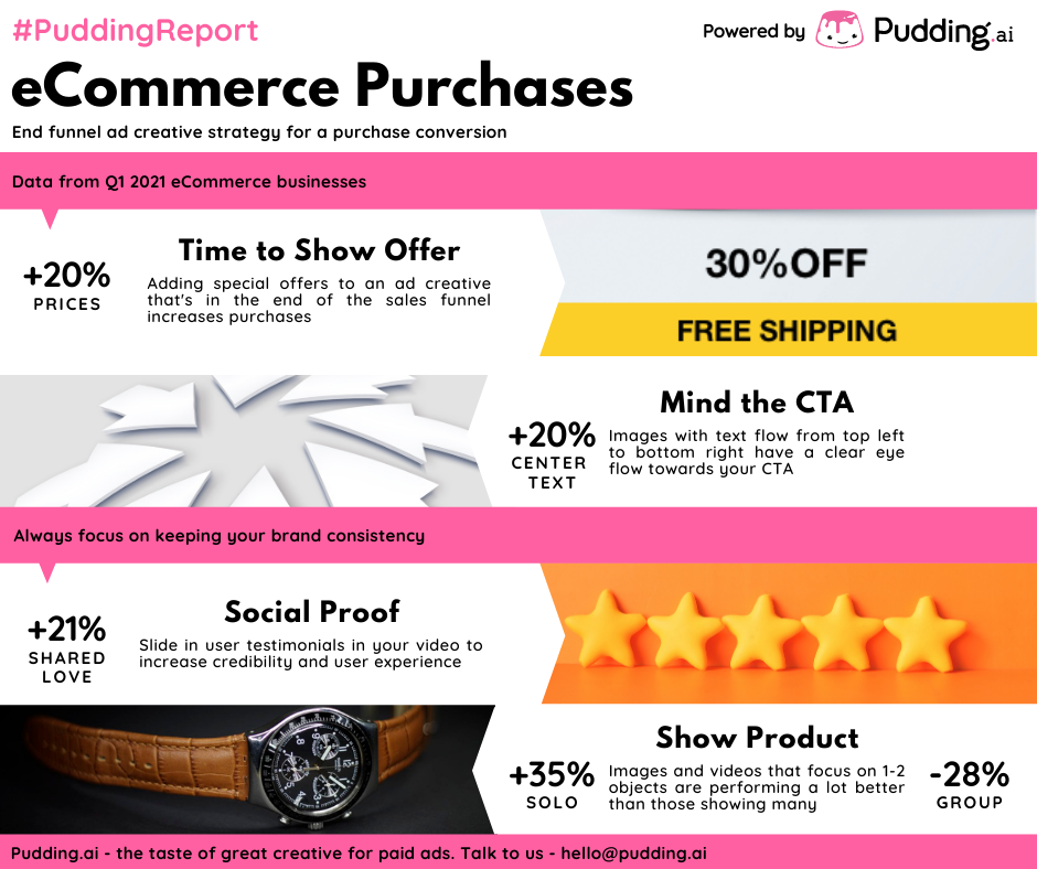 ecommerce best practices for ad campaigns