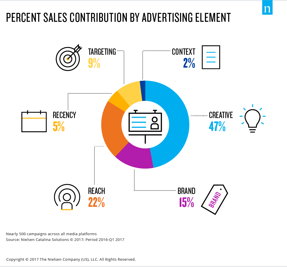 Facebook ad performance element attribution study by Nielsen